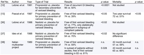 The changing role of beta-blocker therapy in patients with
