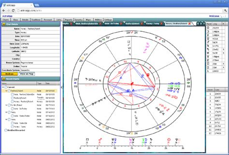 Astrology Charts Types