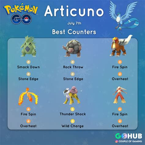 Last Minute Guide to Articuno Raid Day: Leeroy Jenkins